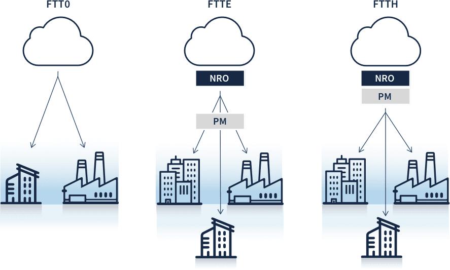 Schéma différence FFTx