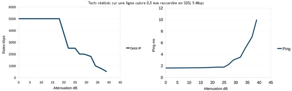 Mesure du débit @src=/images/sdsl/votre_offre/sdsl_test_graph2.jpg Mesure de tests