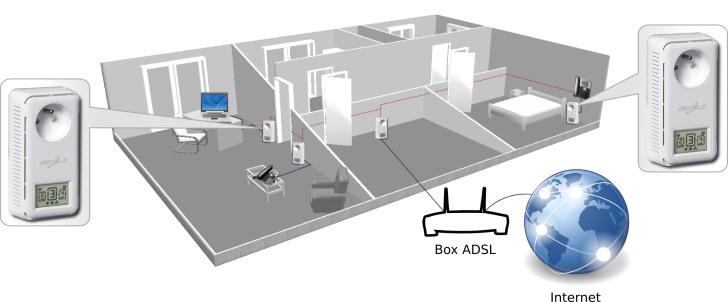 prises cpl courant porteur votre offre ovh telecom. Black Bedroom Furniture Sets. Home Design Ideas